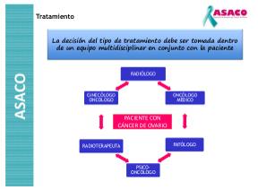 Cirugía y tratamientos para el cáncer de ovario