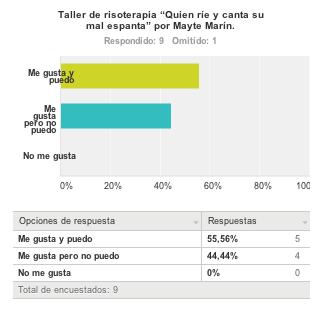 Pregunta3_TallerCosturaCreativa_ASACO_cancer_ovario 2013