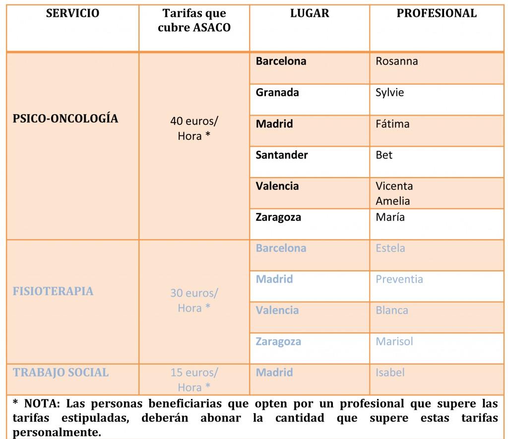 tabla-de-servicios-y-lugares-para-web-2