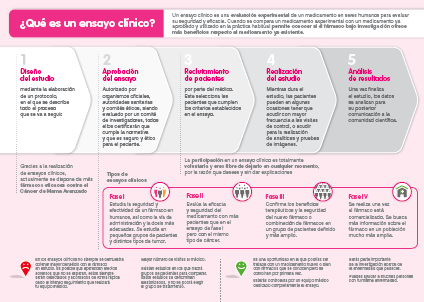 esquema ensayo clinico asaco cancer ovario