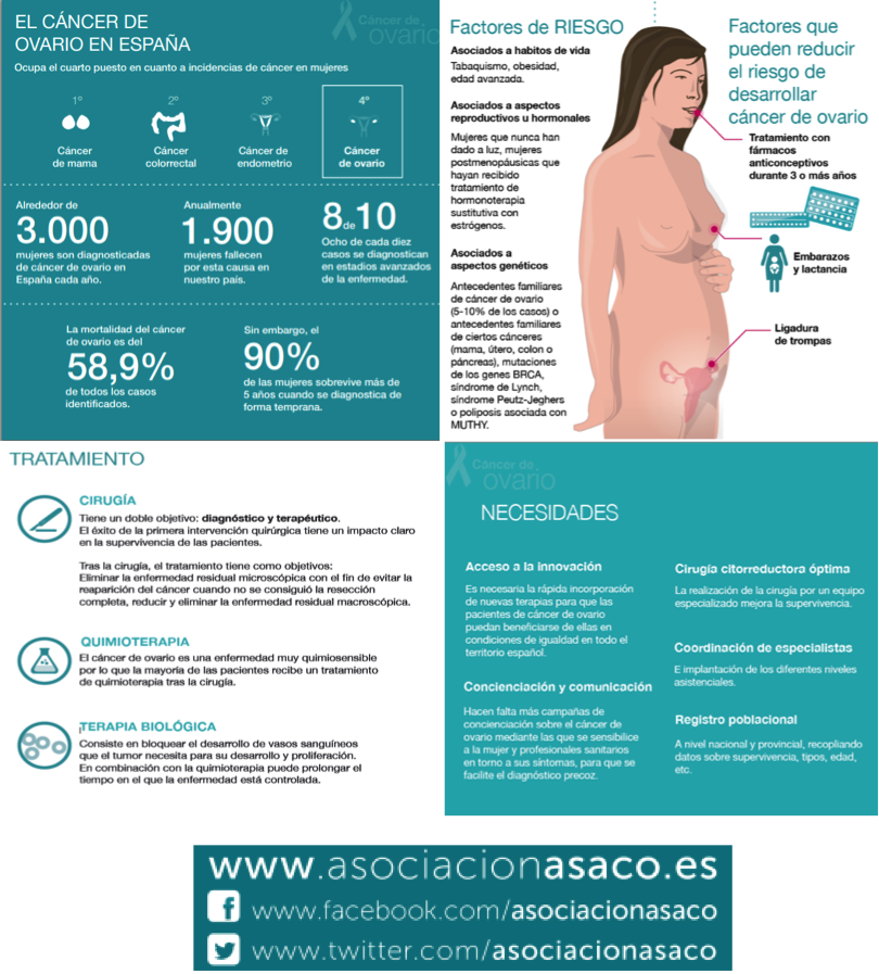 infografia asaco roche 4 febrero dia mundial 2015