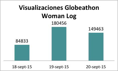 womanlog statistics globeathon asaco 2015